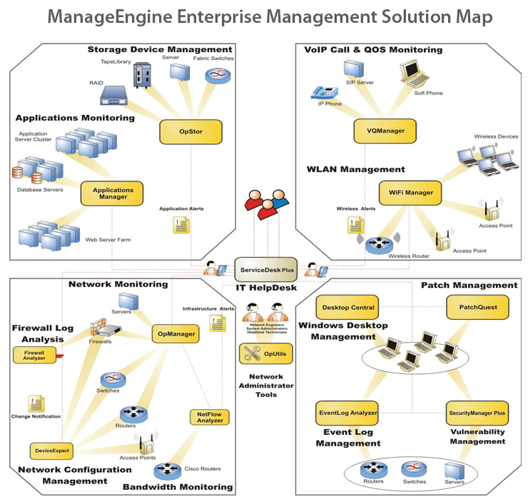 solution map